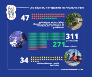 Campagne de communication digitale – «Respirations» La Réunion